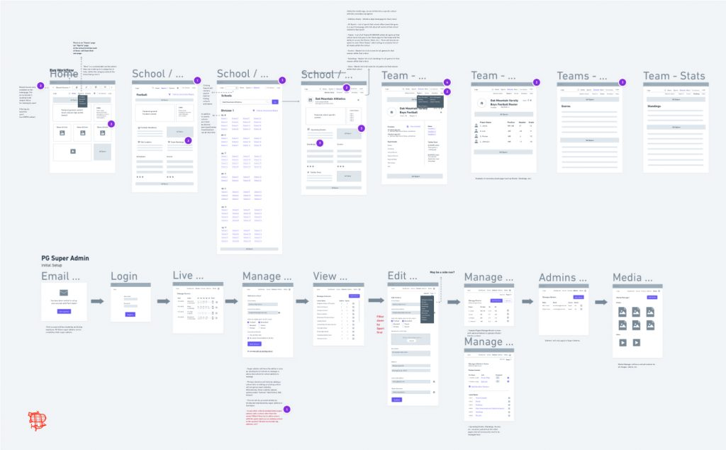 Wireframes of application flow created during Pure Game's Mapping session with Airship, a custom software and mobile app development company.