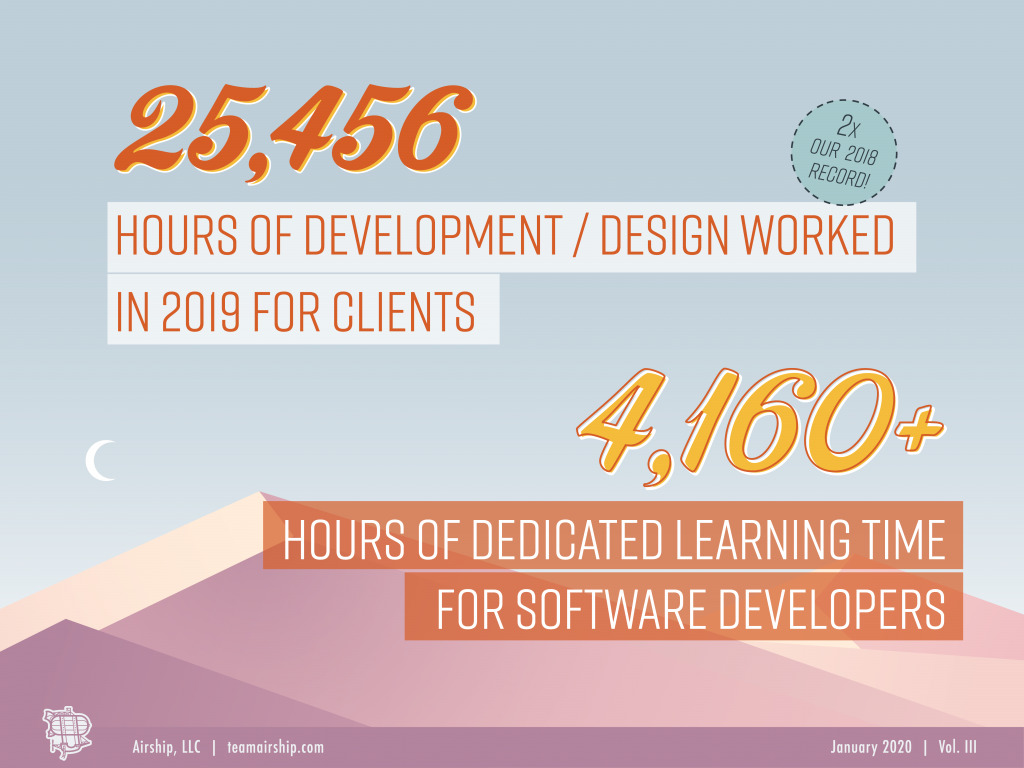 Airship Chronicle 2019 - Custom software development hours per client